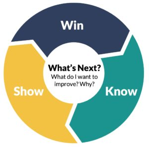 win-know-show-model
